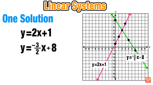 solving systems of equations explained