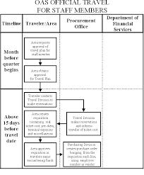 Travel Flow Chart Administrative Memorandums