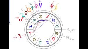Michael Jackson Astrology Death Chart Xxxtentacion Chart Reading The Catalyst Of His Death The Portal That Has Opened Rip