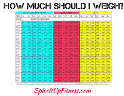 Health Weight Chart Pin On Easy Meal Prep Ideas