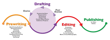 writing process activity excelsior college owl writing process