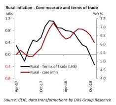 India Nexus Of Improving Inflation And Bop But Moderate Growth
