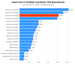 Intel Core I7 4720hq High Performance Processor Laptop