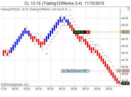 Trailing Stop On Quote Enchanting Trailing Stops Indicators Ninjatrader Futures Crude Oil Trailing
