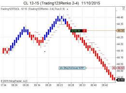 Trailing Stop On Quote Custom Trailing Stops Indicators Ninjatrader Futures Crude Oil Trailing