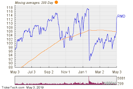 Resmed Rmd Shares Cross Above 200 Dma Nasdaq Com