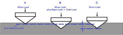Tip Hardness Chart Rockwell Hardness Testing