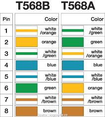 eia 568b wiring compact wiring diagram wiring diagram standard cat5 t568b t568a vs reinvent your wiring tia 568b wiring diagram cat 5