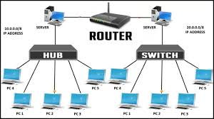 Difference Between Hub Switch And Router Network Device Explained