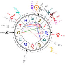 Astrology And Natal Chart Of Evan Peters Born On 1987 01 20