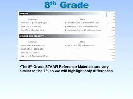 Mathbooster Staar Algebra 144 Circumstantial Staar Math Chart