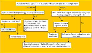 foreign body ingestion and aspiration articles pediatrics in figure