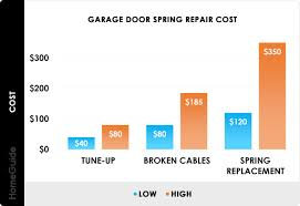 2021 garage door spring replacement