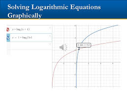 solving logarithmic equations graphically