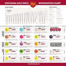 Vibram Disc Chart Proper Disc Golf Comparison Chart 2019