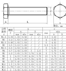 Bolt Head Size Chart Pdf Socket Head Bolts Dimensions Smoothcotism Co