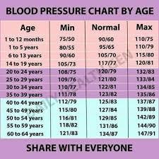 Yaminilakshmi Nadella Blood Pressure Chart By Age