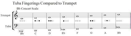 Tubanotes The Tremendous Tuba