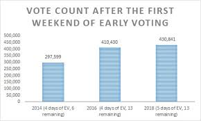 Voting Comparison Chart Democracy Nc Reports Early Voter Turnout Rising The