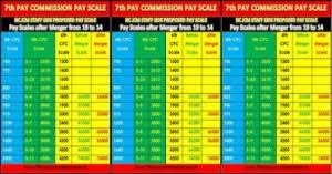 average salary calculator expected 7th pay commission pay scale calculator as on 1 1 2016