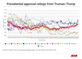 Trumps Approval Rating Chart Trumps Ratings Lowest Ever For First 100 Days But Not The