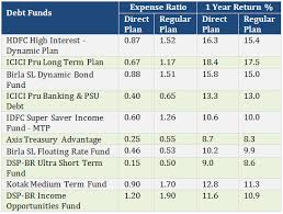 Mutual Funds Expense Ratio Comparison Direct And Regular Plans