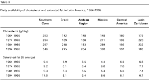 Trends In Dietary Patterns Of Latin American Populations