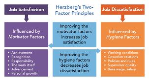 Herzbergs Two Factor Theory Organizational Behavior