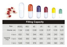 Pill Size Guide Related Keywords Suggestions Pill Size