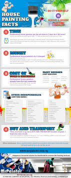 home and office painting infographic