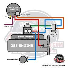 wiring harness kits for cj7 howell throttle body fuel injection tbi installation jeep cj 285 cj wiring harness wiring diagram