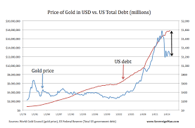 Us Debt Vs Gold Price Chart Gold Price Vs U S Debt Ratio In 2014 A Major Disconnect