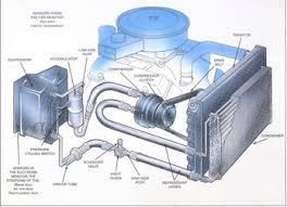 car air conditioning compressor. ac compressor a/c diagram car air conditioning o