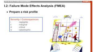 Failure Mode Q9 Failure Mode Effects Criticality Analysis Fmea Fmeca Youtube