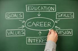 role of parents in career selection idreamcareer factors of career