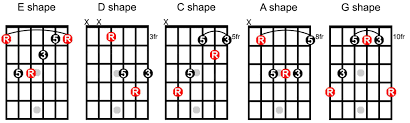 C Shape Barre Chord Chart What Is The Caged System The Keys To The Fretboard