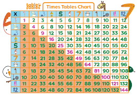 Printable Multiplication Table Worksheet Times Tables Fun