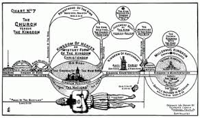 Dispensationalists Forced To Adjust Their End Times Charts