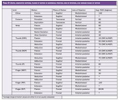 Range Of Motion Chart For All Joints Www Bedowntowndaytona Com