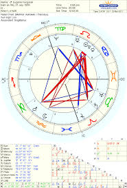 A Narcoleptic Chart The Astrology Place