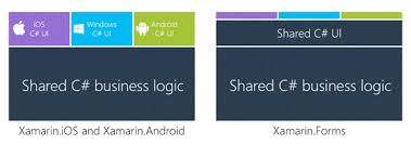 What Is Xamarin Introduction To Xamarin For Beginners