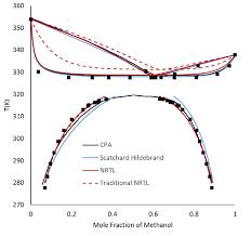Hydrogen Bonding Modeling Of Hydrogen Bonding Mixtures Properties