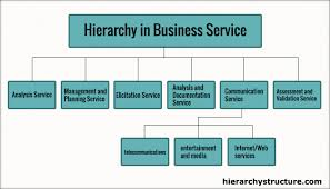 Business Services Hierarchy System Hierarchy Structure