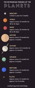 19 Best Mars In Sagittarius Images In 2019 Mars In