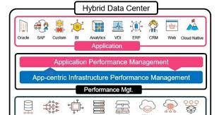 Application Performance Management App Centric Infrastructure Performance Management Explained