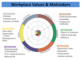workplace values assessment infocus training inc motivation and employee engagement