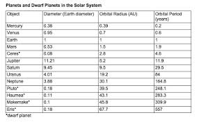 Planet Diameter Chart What Is A Dwarf Planet Nasa Planetary Sciences Pbs