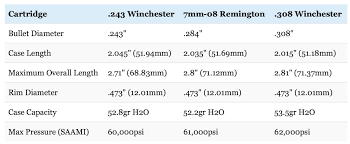 243 Vs 308 Vs 7mm 08 Which Is Right For You Big Game