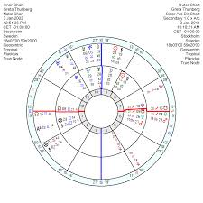 Star Chart Rectification Rectified Natal Chart For Greta Thunberg Astroscribe