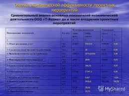 Презентация на тему Дипломная работа Повышение эффективности  9 Оценка экономической эффективности